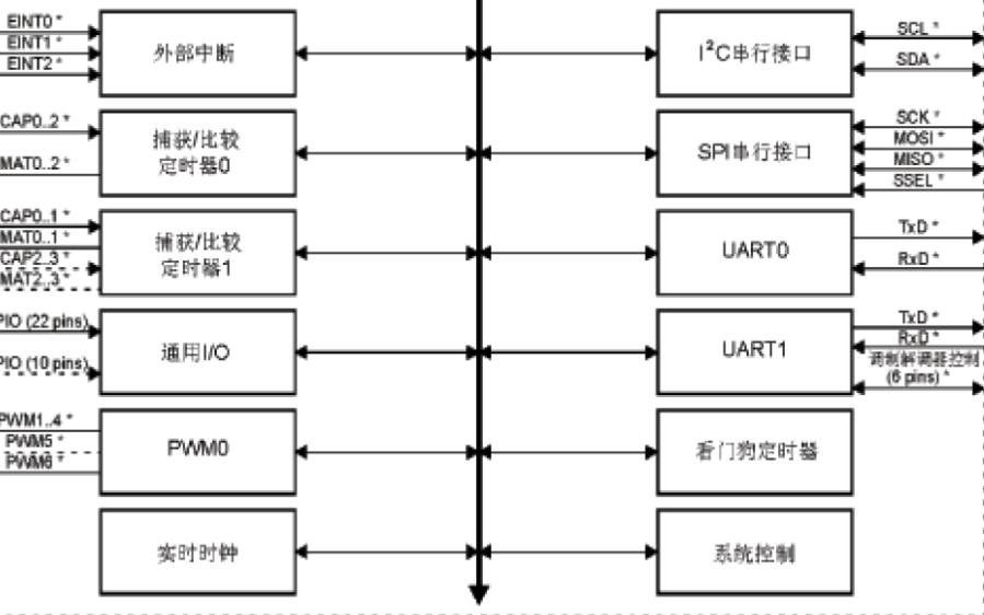 LPC2100系列PHILIPS 32位單片機選型指南免費下載
