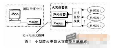 利用单片机与Modem通信模块实现语音数字联网报...