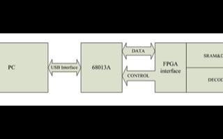 基于EZ-USB芯片与Virtex II FPGA实现解码器的设计
