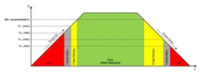 电源保护技术:过载保护、过压保护、热过载保护、反向连接保护