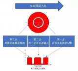 Coherent相干激光助力动力电池生产创新