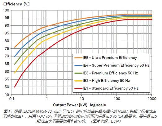 如何使用IGBT模塊簡化電機驅動裝置和逆變器的設計