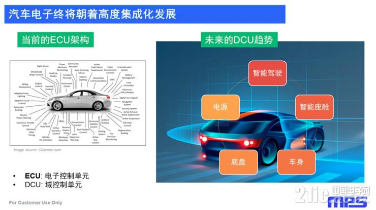 汽车电子和电源管理IC都在增强集成化