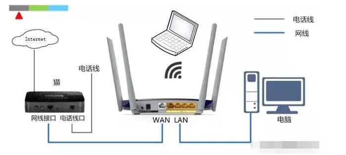 無線路由器上網的設置方法,如何調試?