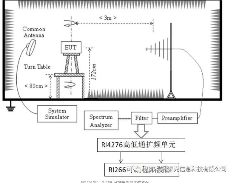 淺析RI266可編程濾波器在5G NR輻射雜散測試場景的應用