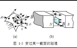详谈开关电源中的磁性元器件课件下载