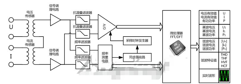 功率分析仪的原理/分类/用途