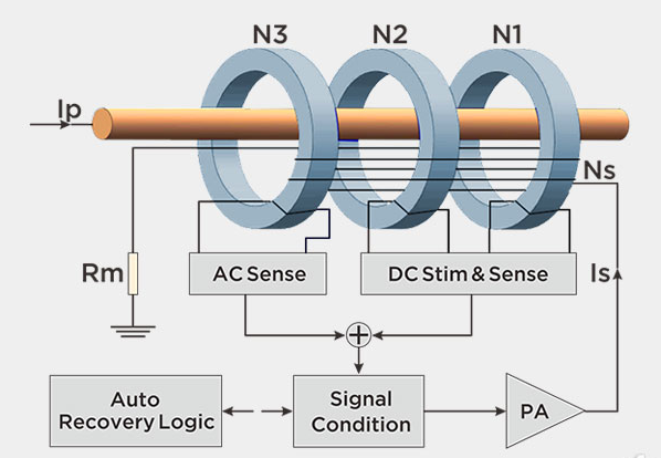 零磁通电流传感器是什么工作原理
