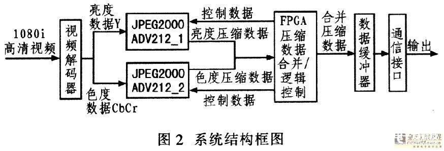 基于EP3C55F484C8和解码器实现高清视频数据压缩系统的应用方案