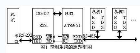 PC机与多台单片机实时通信系统的设计