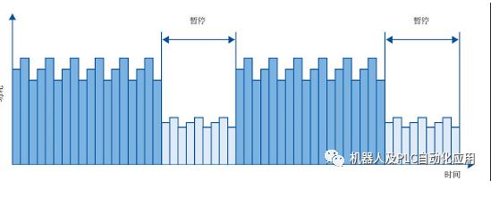 KUKA 8.3 机器人PROFINET与西门子PROFIenergy 节能功能的配合使用