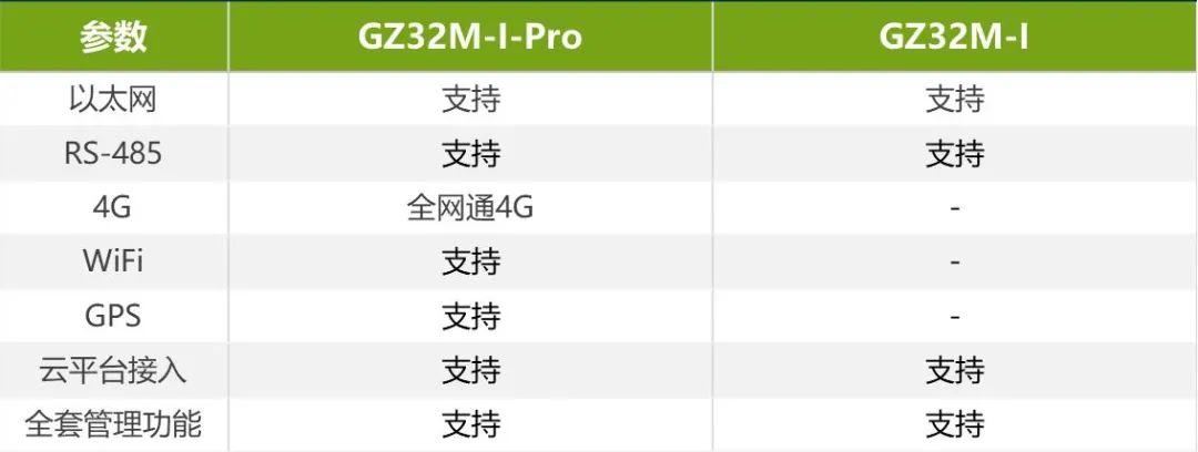 關于GZ32M智慧網關的簡介與功能特點及其運用行業
