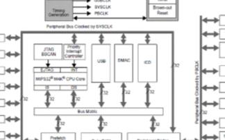 Microchip PIC32MX3XX/4XX系列器件的主要特性及应用