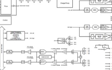 低功耗集成編解碼器ACS422x00的性能特點及應用范圍
