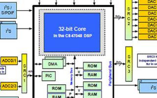 ASOC 32位处理器CS470xx系列产品的主...