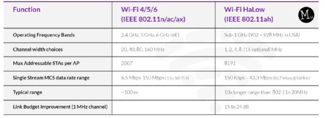 利用Wi-Fi Halow技術,構建智能、可持續的能源基礎設施