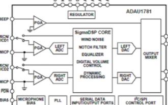 低功耗24位立体声编译码器ADAU1781的主要特性及应用