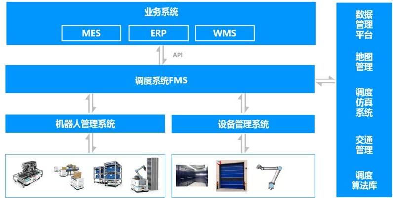 工业物流机器人系统关于工业移动机器的应用