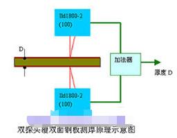 德國米銥針改進型ILD1800-2激光傳感器的特點及應用實例