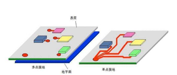 电源完整性中接地规则:单点接地和多点接地区别