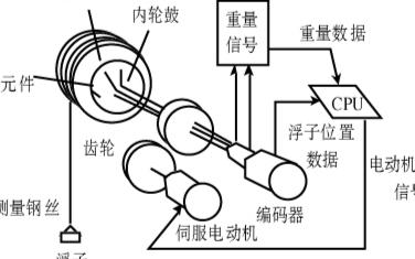 基于伺服式液位計實現儲罐液位測量界面的應用設計