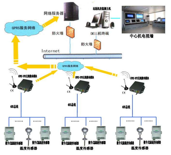 GPRS因特網無線遠程監測系統方案