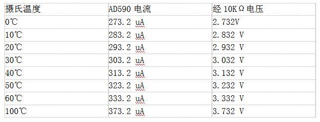 利用AD590溫度傳感器完成溫度測量