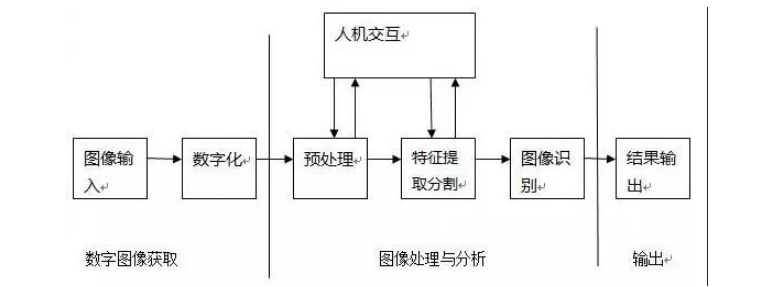 淺述視覺導航定位系統工作原理及過程