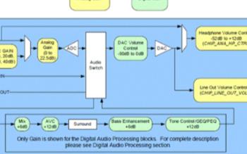低耳機立體聲CODEC SGTL5000的性能特點及典型應用電路