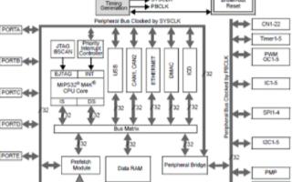 Microchip PIC32 MCU的主要特性及開發應用