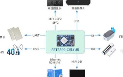 飞凌嵌入式FET3399-C核心板的特点
