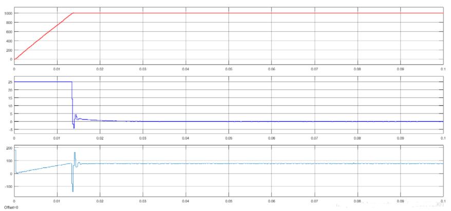 永磁同步电机控制系列的数学模型(5):矢量控制的波形记录