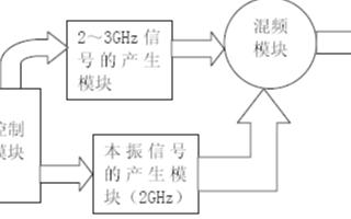 基于单片集成锁相环路芯片CX72300实现宽频带低噪声频率合成器的设计