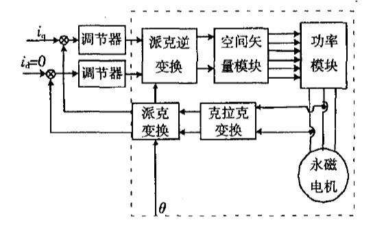 如何使用FPGA实现矢量控制速度伺服系统
