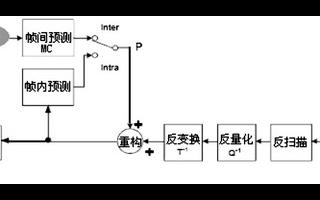 基于VPM642板卡和DSP实现AVS解码软件的优化应用