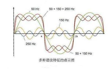 何為諧波? 淺談無功功率的影響和諧波的危害