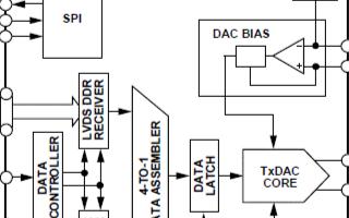 2.5GSPS高性能RF DAC AD9737A/AD9739A的主要特性及應用