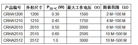 Vishay推出通过AEC-Q200认证的高压厚...