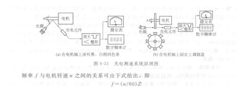 簡述光電式傳感器測速儀