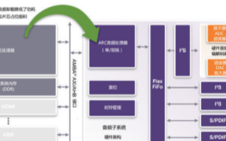 DesignWare ARC AS211SFX處理器提供最優化的實現方案