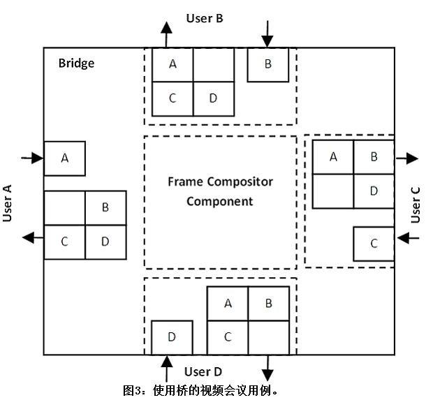 使用OpenGL ES构架和GPU的离屏帧合成器/分解器功能实现