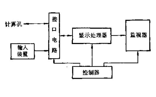 計算機數據顯示器原理與設計的PDF電子書免費下載