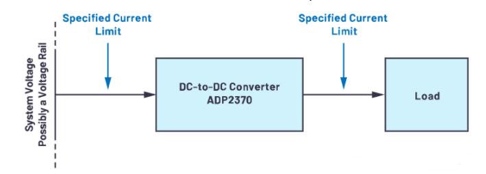 如何利用DC-DC负载点稳压器进行精确地限制电流?