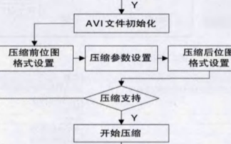 基于VFW软件开发包实现声呐图像压缩存储系统的应用方案