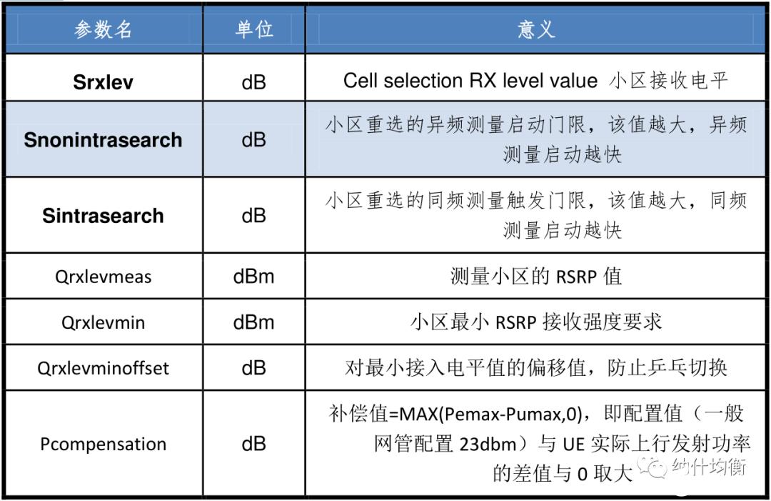 详解小区重选抓号原理及重选测量启动原则