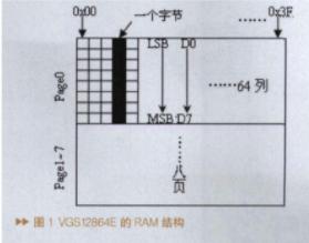 基于OLED显示器VGS12864E的结构原理及应用程序设计