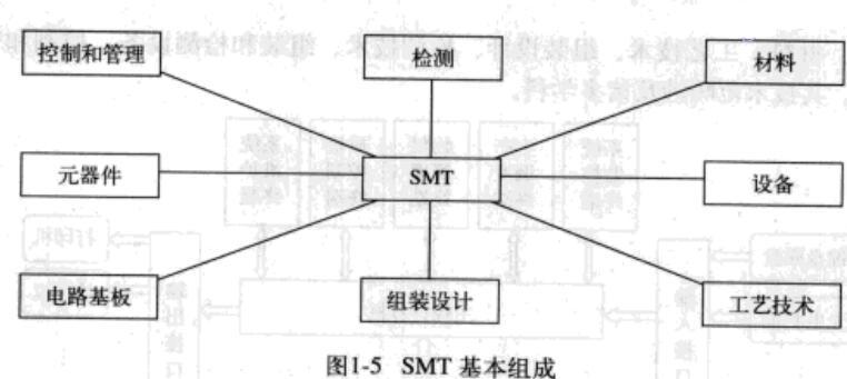 電路模塊表面組裝技術