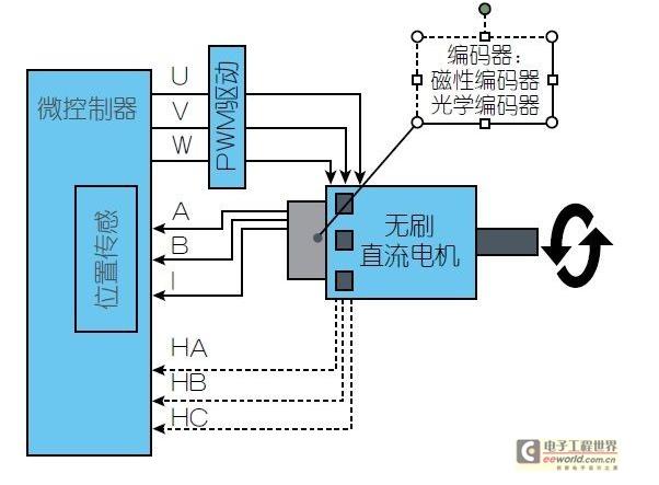 簡述新型傳感器怎樣提升電動機性能并降低功耗