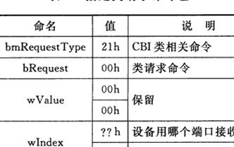 基于M8SS storage CBI协议在绣花机上实现高质量高速率的数据传输