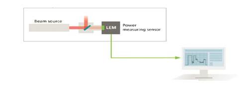 如何保证碟片激光器功率稳定不衰减呢?